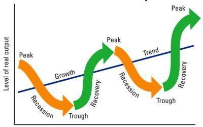 الدورة الاقتصادية The Economic Cycle